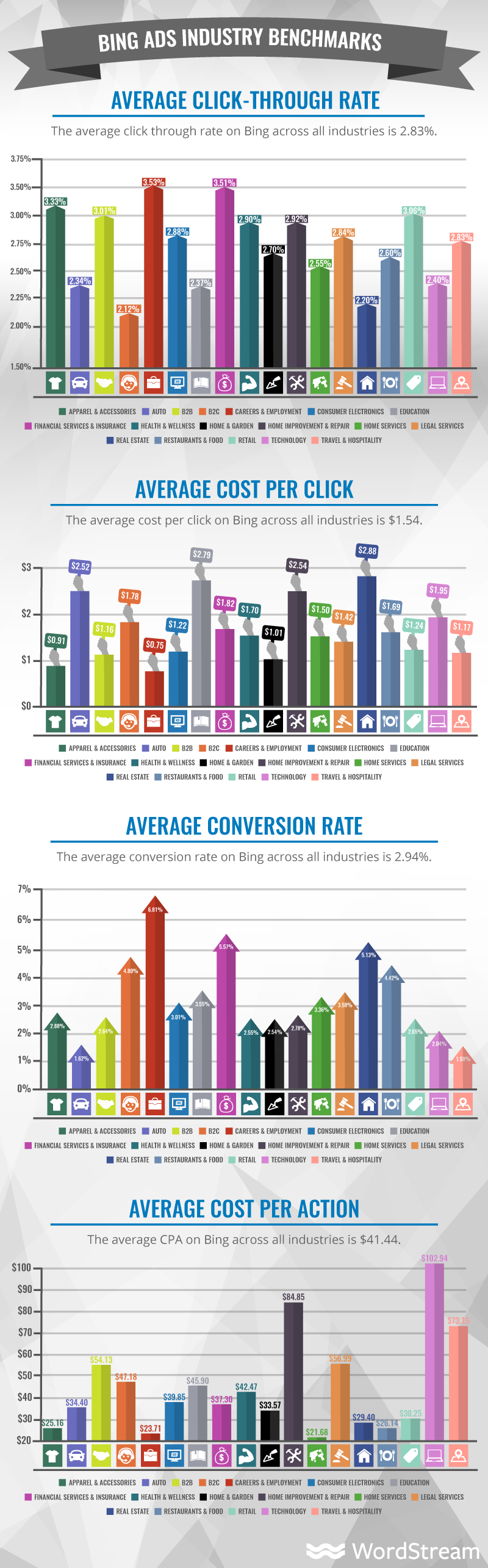 benchmarks for bing advertising