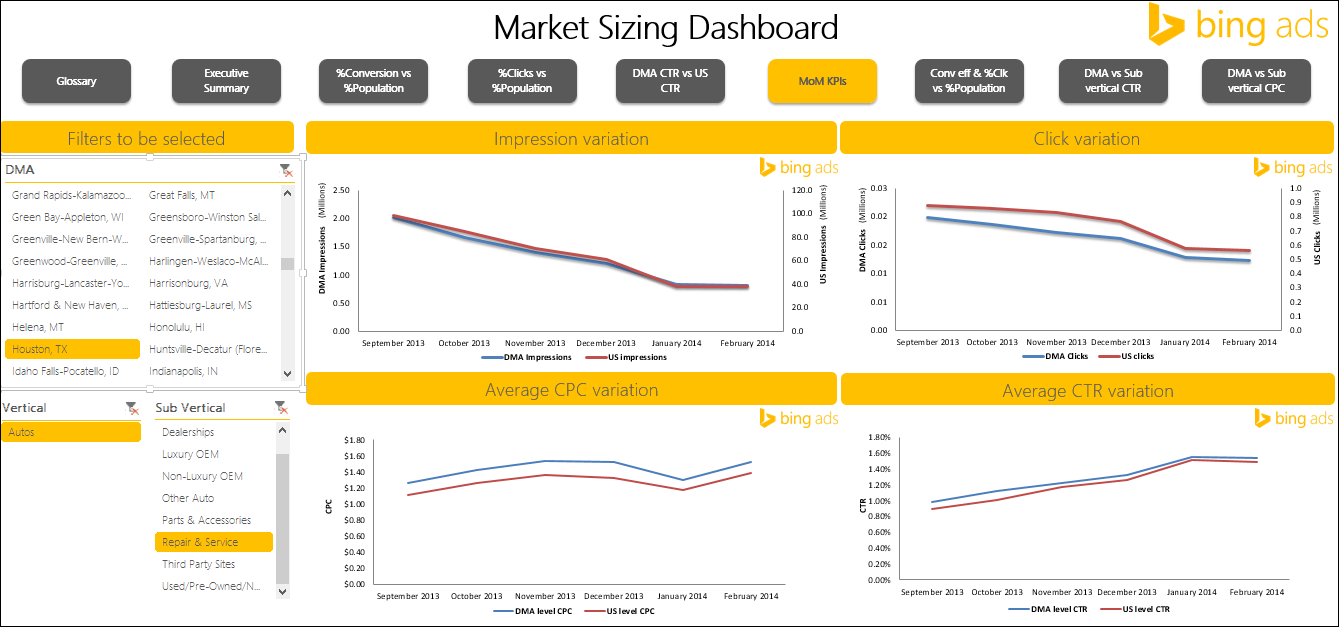 Bing Ads marketing dashboard