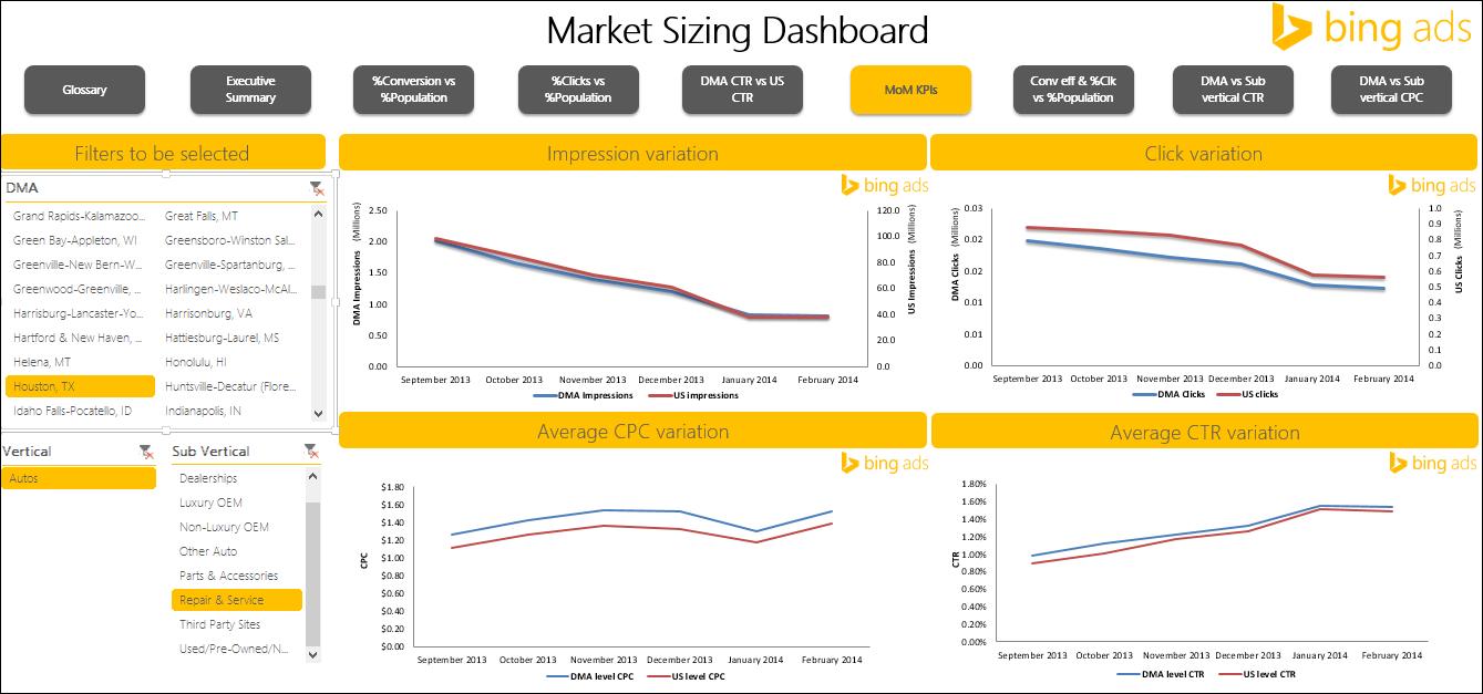 Bing Ads marketing dashboard