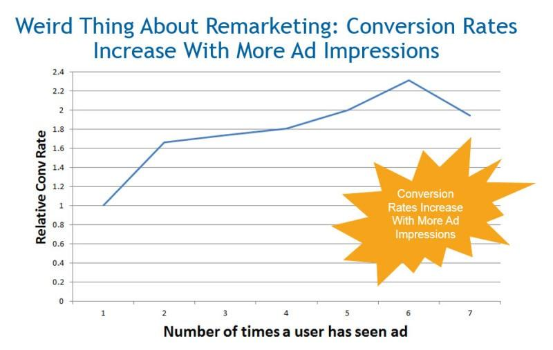 Bing Ads remarketing conversion rates