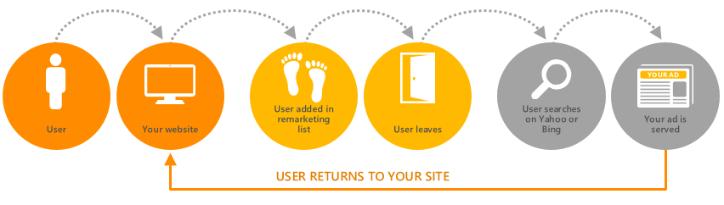 Bing Ads remarketing diagram