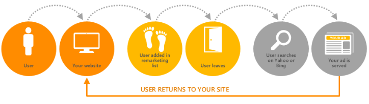 Bing Ads remarketing diagram