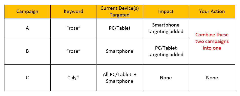 Bing Ads Unified Device Targeting chart