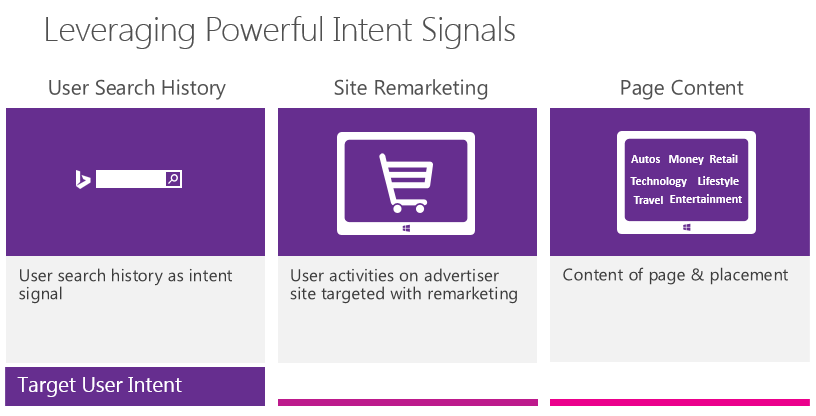Bing native ads explanation slide of intent signals