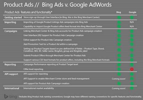 Bing Product Ads vs. Google Product Listing Ads