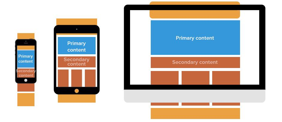 Blog design trends clean blog layouts by screen size