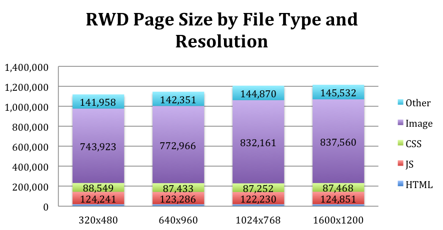 Blog design trends RWD performance Guy Podjarny research