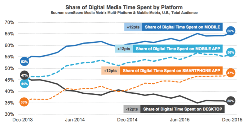 Blog design trends share of digital media time by device Comscore