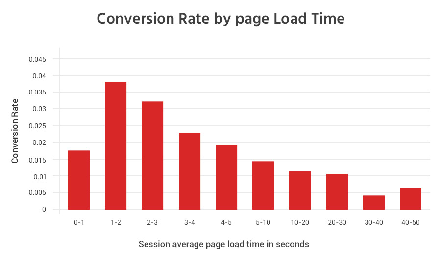 Blog design trends conversion rates vs page load times