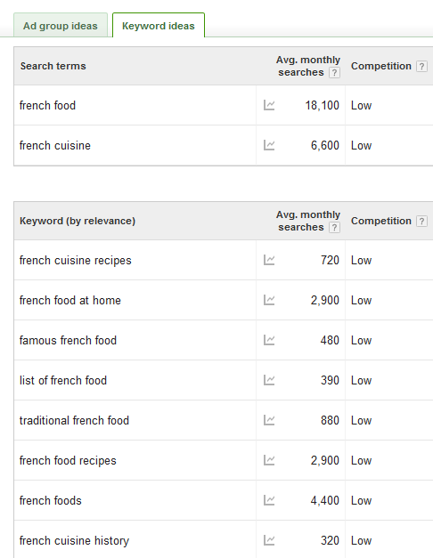 Long-Tail Keyword SEO