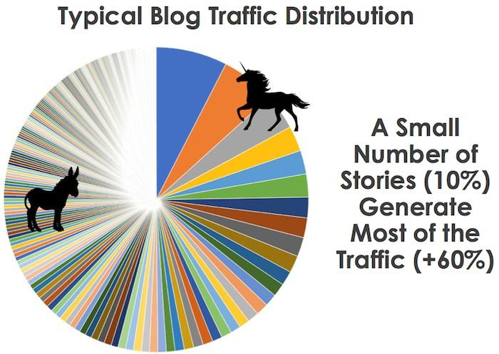 Blog Traffic Distribution