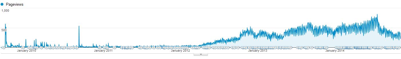 blogging traffic
