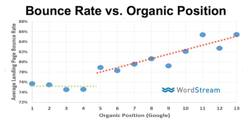how does bounce rate affect seo