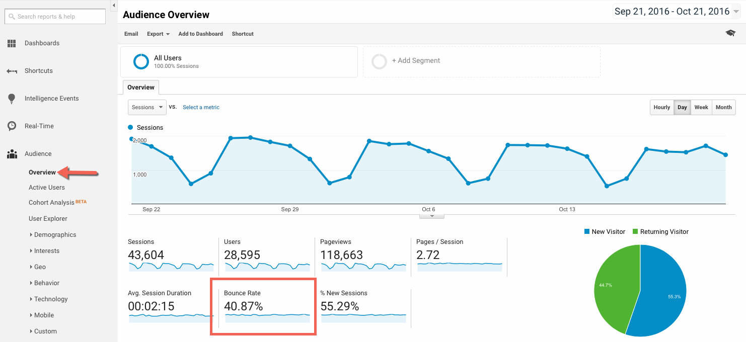 Brand advocacy paid social bounce rate