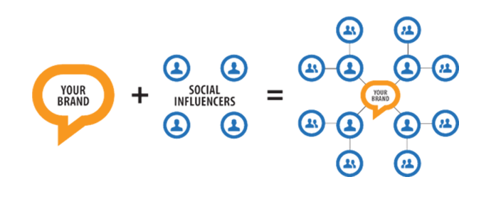Brand advocacy paid social influencer marketing concept