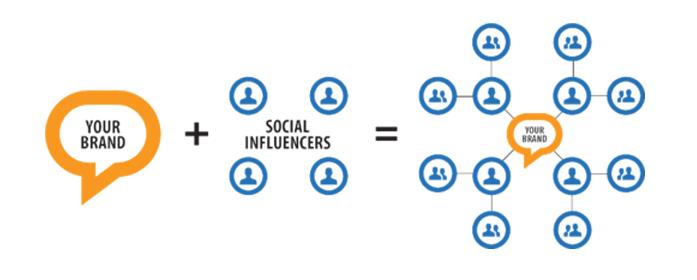 Brand advocacy paid social influencer marketing concept