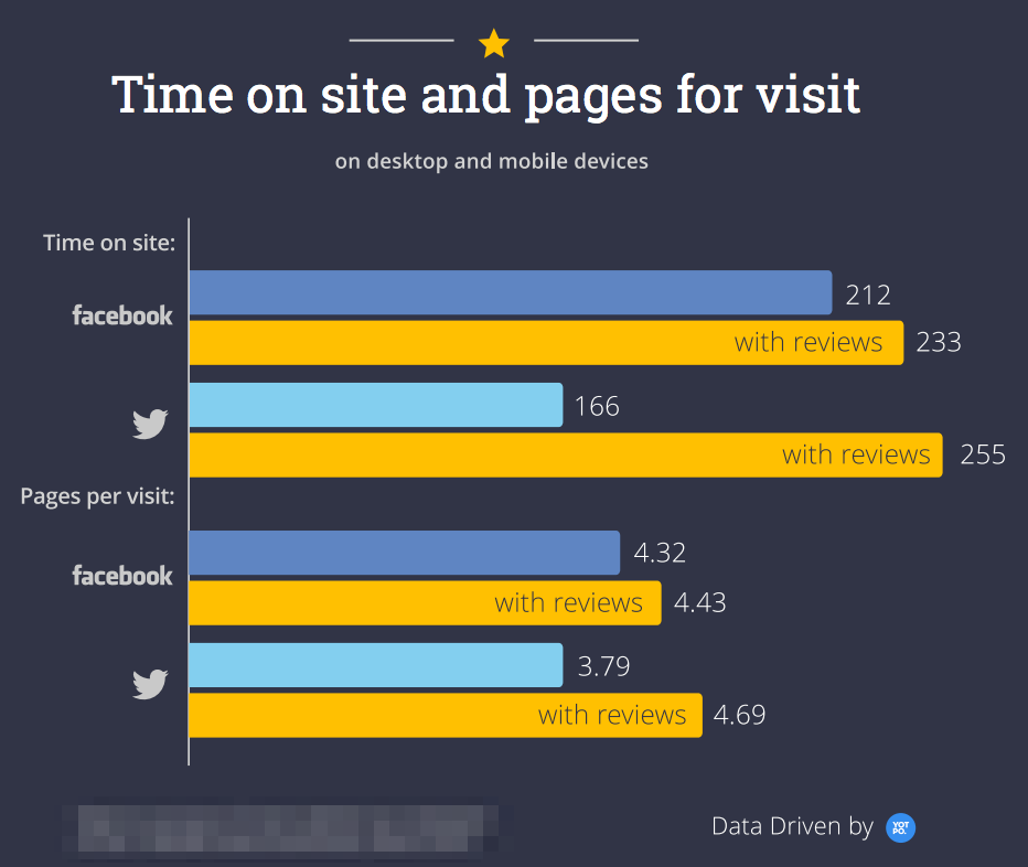 Brand advocacy paid search time-on-site by social media channel