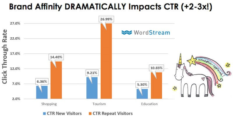 brand affinity impact on adwords display ad ctr