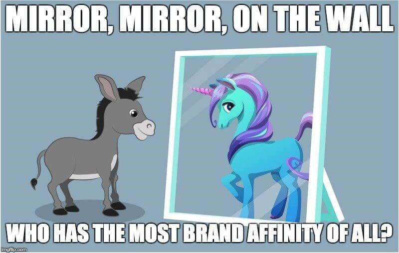 Value of Brand Affinity