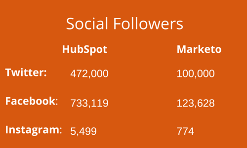Brand marketing HubSpot vs. Marketo social followers