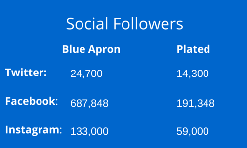 Brand marketing image showing Blue Apron's vs. Plated social followers