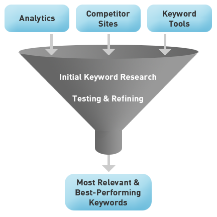 Keyword Research Funnel
