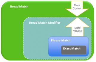 Broad Match vs. Modified Broad