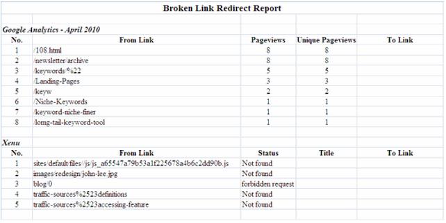 Broken Link Redirect Report