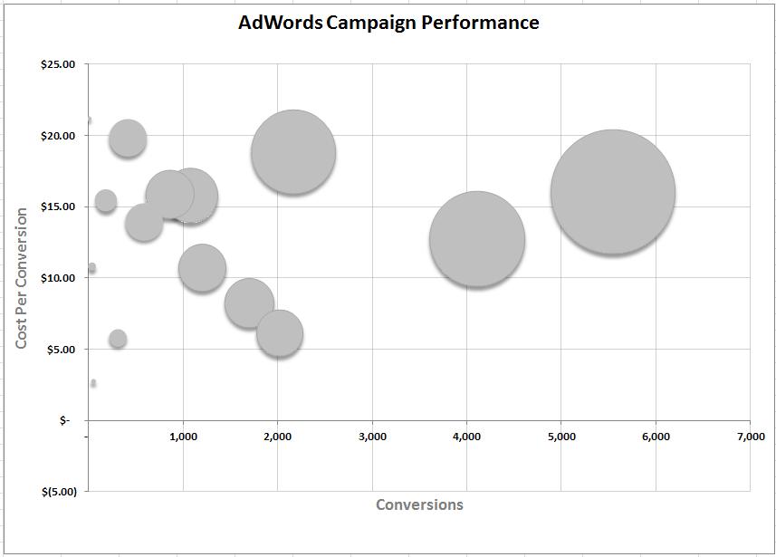 PPC Bubble Chart