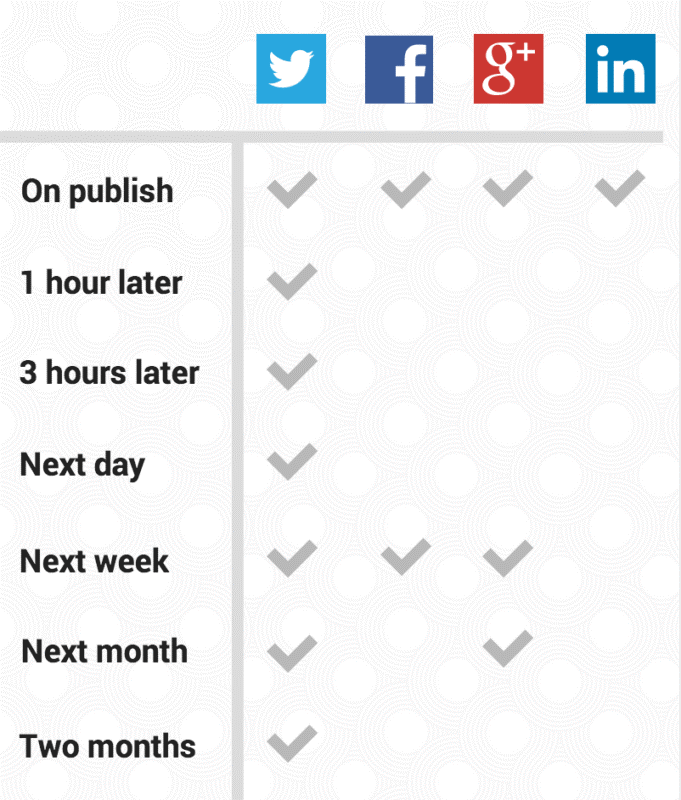 social sharing schedule for content