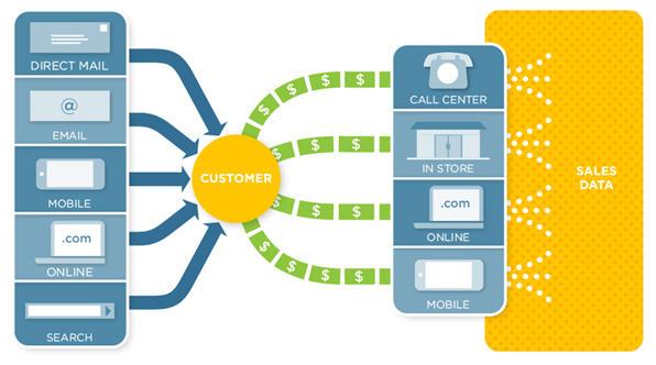 Buyer personas attribution modeling
