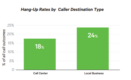 Call abandon rate hang-up rates by caller destination type