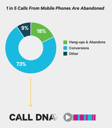 Call abandon rate graph showing 1 in 5 call from mobile phones are abandoned