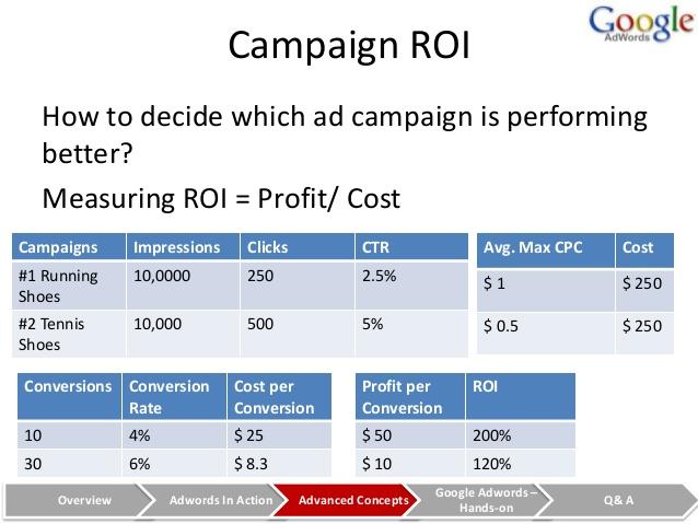 Google Campaign ROI