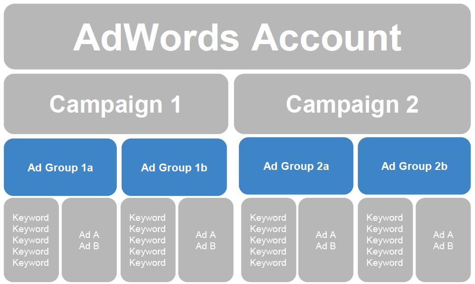 segmented ad groups in adwords