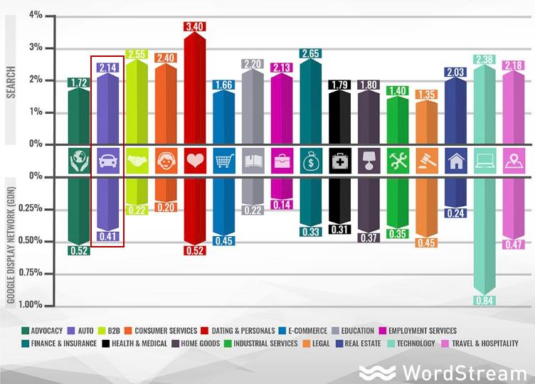 auto advertising benchmarks