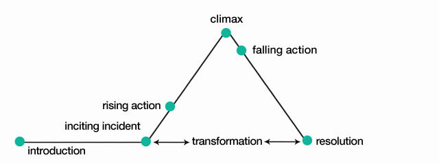 How to write a case study follow the classic narrative arc