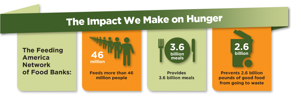 Cause-based marketing Feeding America impact