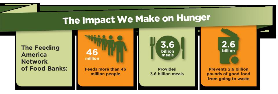 Cause-based marketing Feeding America impact