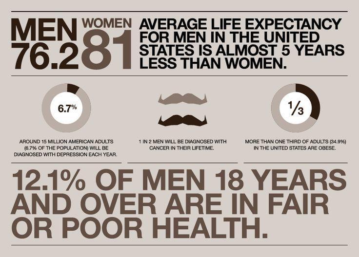 Cause-based marketing Movember statistics mental health