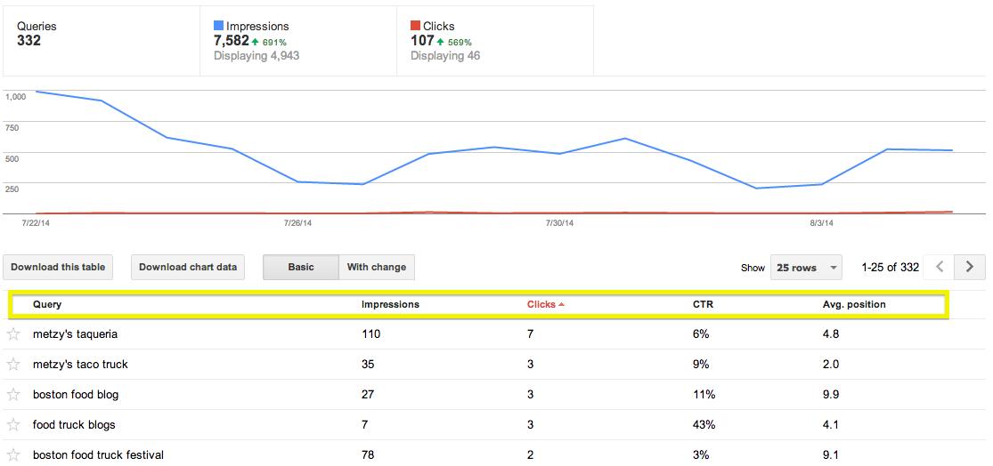 check google ranking