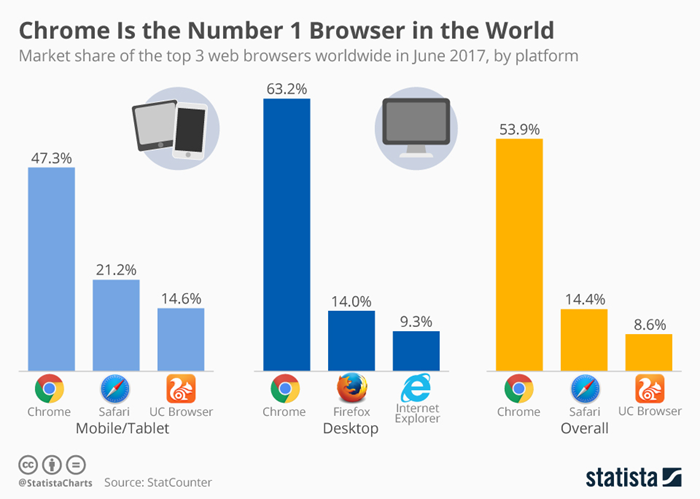 chrome is the most popular browser in the world