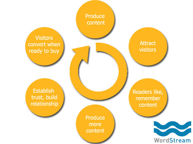 Clickbait content marketing cycle