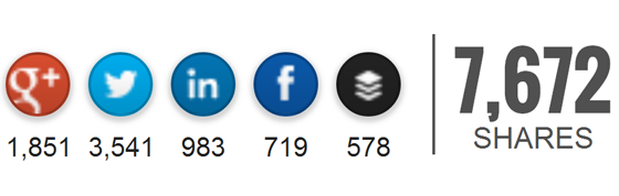 Clickbait social share buttons