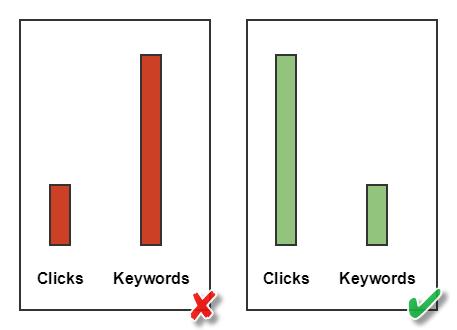 more keywords than clicks