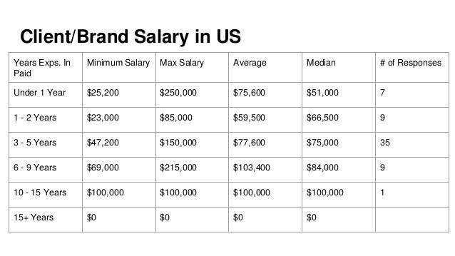 Client/Brand Salaries