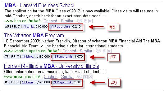 SEO rankings for universities
