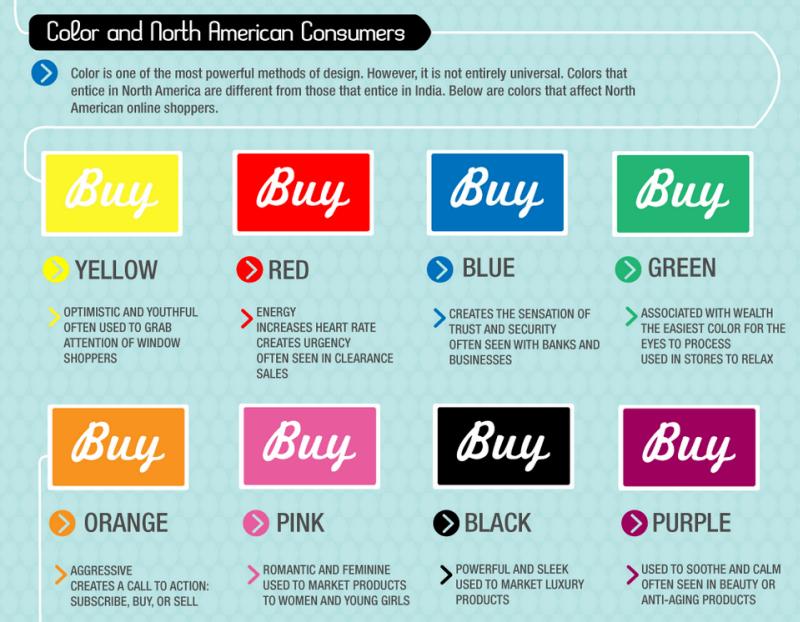 Color psychology in food ads
