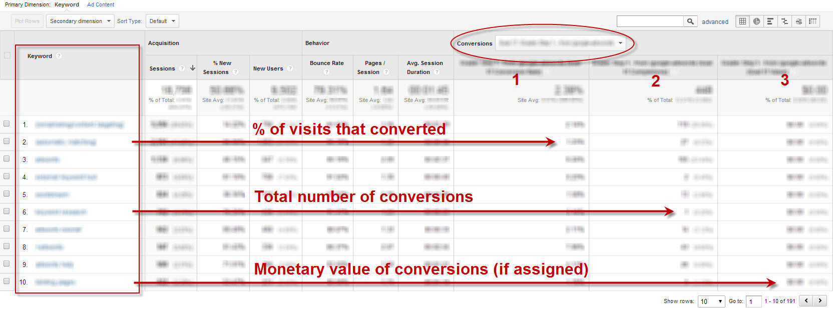 Commercial intent keywords Google Analytics report