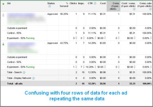 adwords campaign experiments